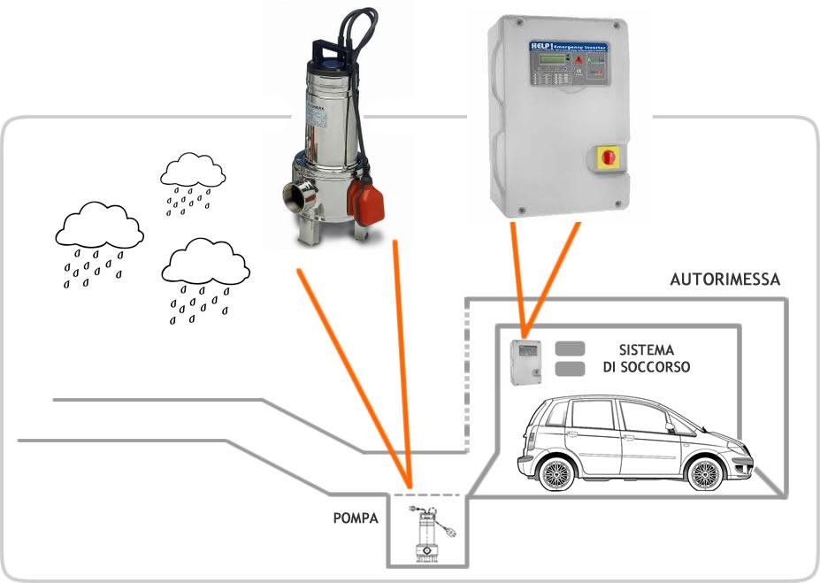 Schema elettrico per pompa ad immersione schema tipico di for Schema scarico acque reflue domestiche