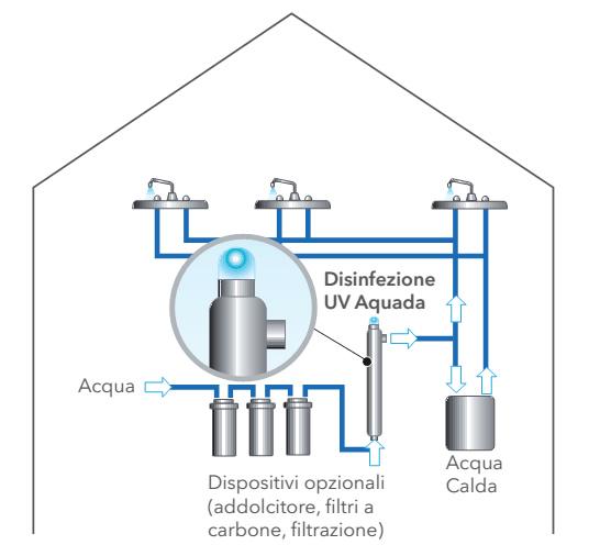 Impianto disinfezione acqua potabile raggi UV Aquada - Wedeco - Fornid