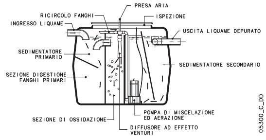 Depuratore fanghi attivi acque reflue depurbox base 5 for Come costruire un camino di adobe